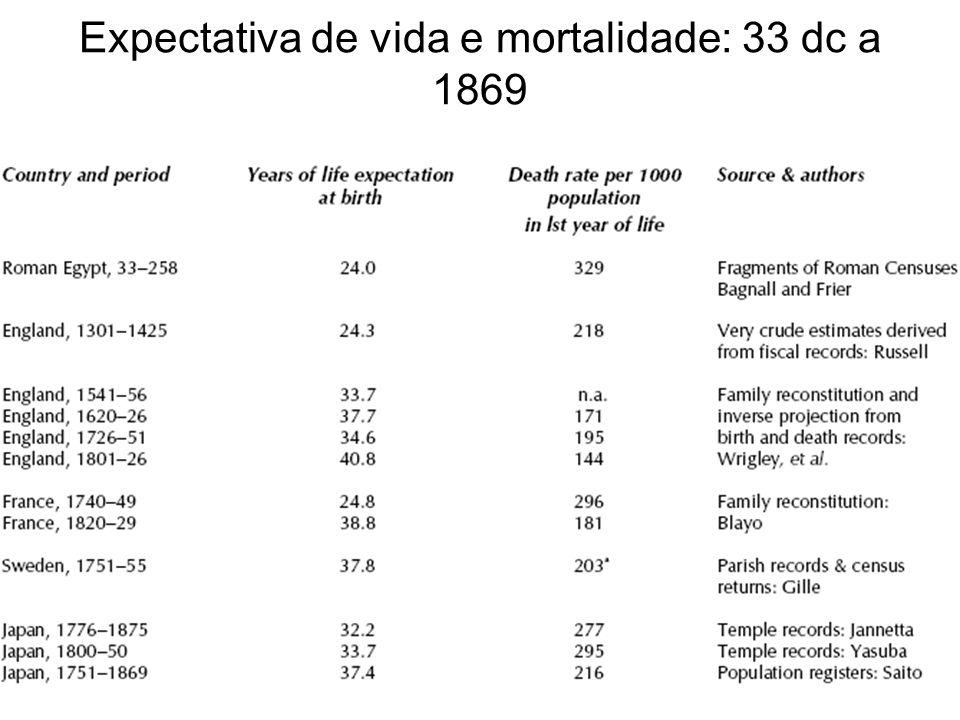 Expectativa de vida e mortalidade: 33 dc a 1869