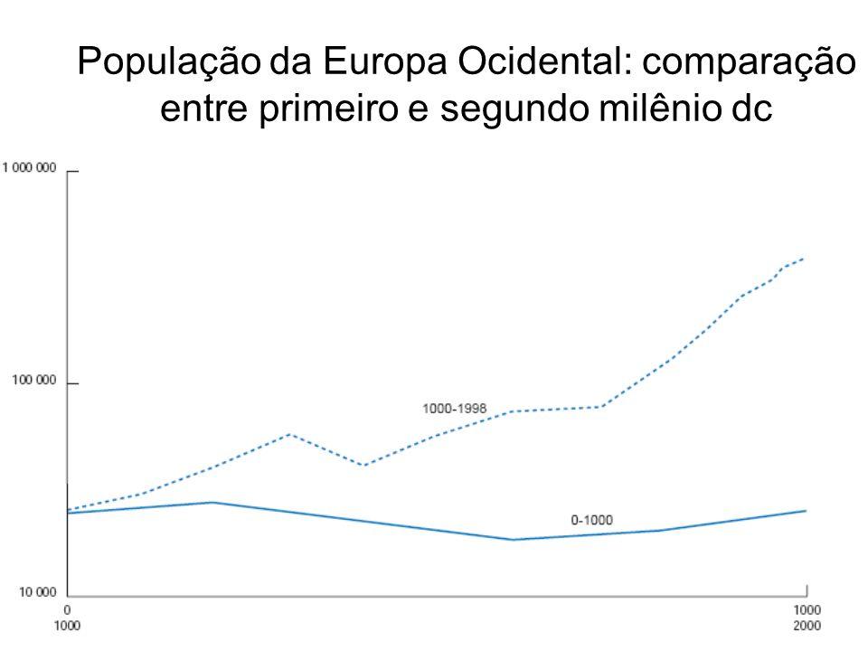 População da Europa Ocidental: comparação entre primeiro e segundo milênio dc