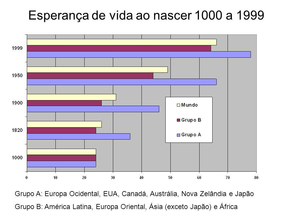 Esperança de vida ao nascer 1000 a 1999 Grupo A: Europa Ocidental, EUA, Canadá, Austrália, Nova Zelândia e Japão Grupo B: América Latina, Europa Orien