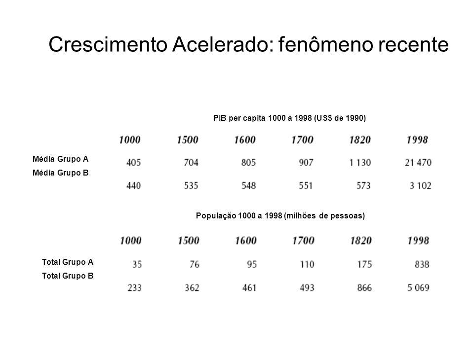 Crescimento Acelerado: fenômeno recente Média Grupo A Média Grupo B Total Grupo A Total Grupo B PIB per capita 1000 a 1998 (US$ de 1990) População 100