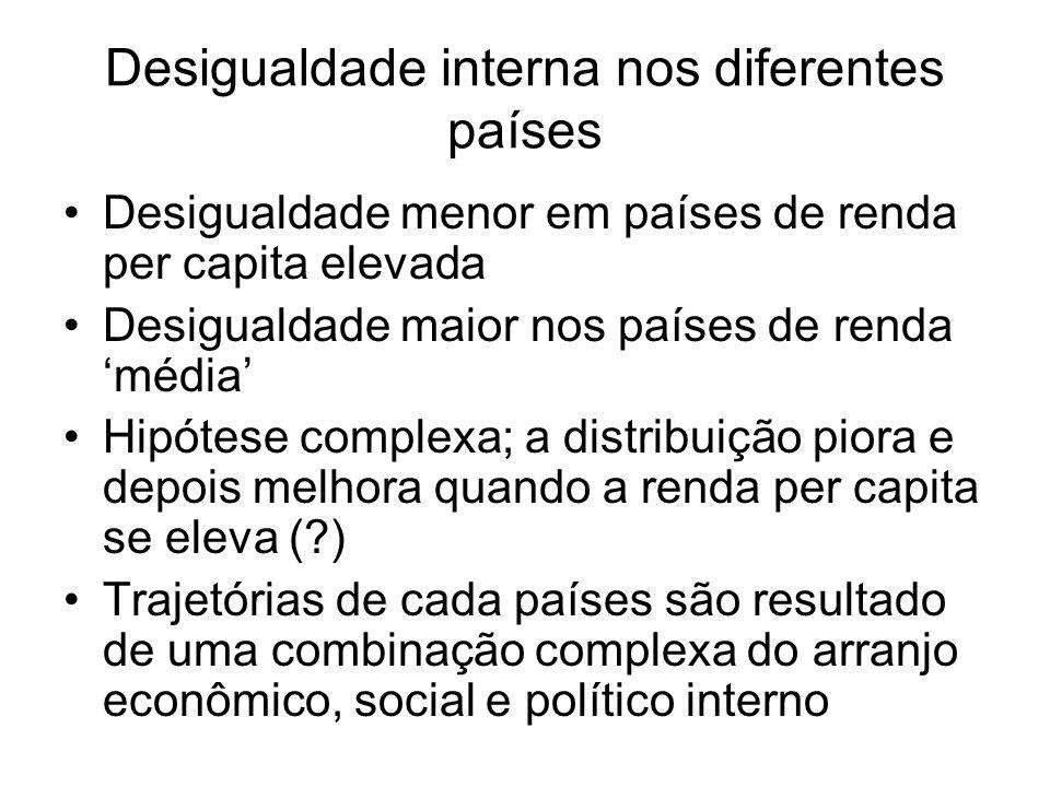 Desigualdade interna nos diferentes países Desigualdade menor em países de renda per capita elevada Desigualdade maior nos países de renda média Hipót