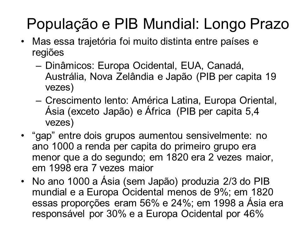 População e PIB Mundial: Longo Prazo Mas essa trajetória foi muito distinta entre países e regiões –Dinâmicos: Europa Ocidental, EUA, Canadá, Austráli