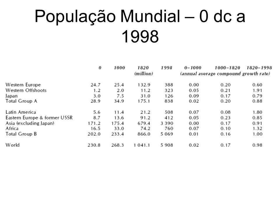 PIB per capita mundial – 0 dc a 1998
