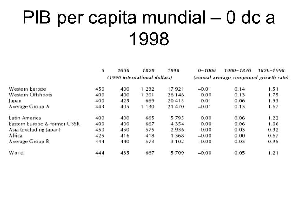 Mudanças populacionais O crescimento da população mundial no último milênio foi conseqüência de mudanças significativas na natalidade e na mortalidade.