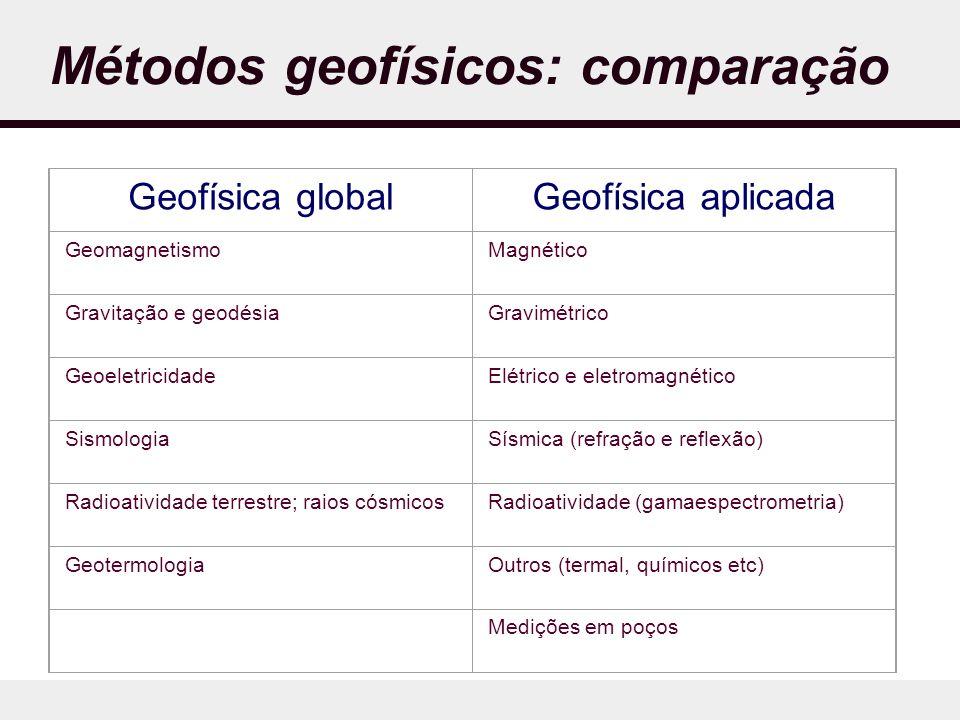 Métodos geofísicos: comparação Geofísica globalGeofísica aplicada GeomagnetismoMagnético Gravitação e geodésiaGravimétrico GeoeletricidadeElétrico e eletromagnético SismologiaSísmica (refração e reflexão) Radioatividade terrestre; raios cósmicosRadioatividade (gamaespectrometria) GeotermologiaOutros (termal, químicos etc) Medições em poços