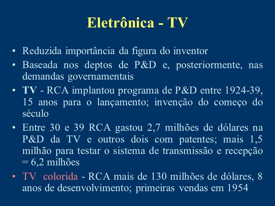 Eletrônica - TV Reduzida importância da figura do inventor Baseada nos deptos de P&D e, posteriormente, nas demandas governamentais TV - RCA implantou