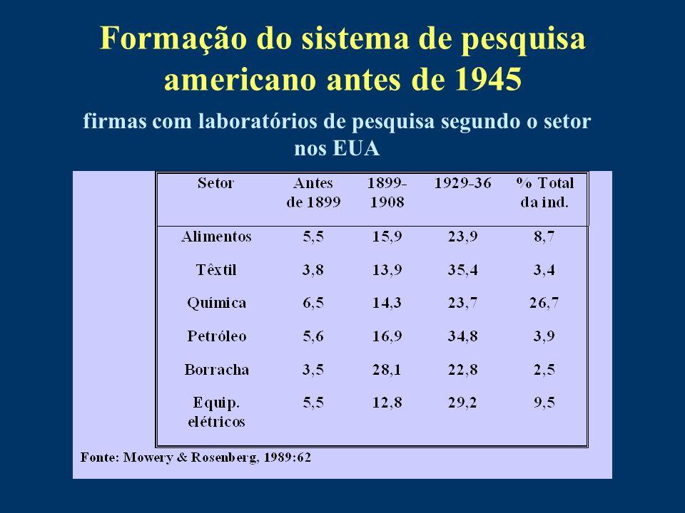 Formação do sistema de pesquisa americano antes de 1945 firmas com laboratórios de pesquisa segundo o setor nos EUA