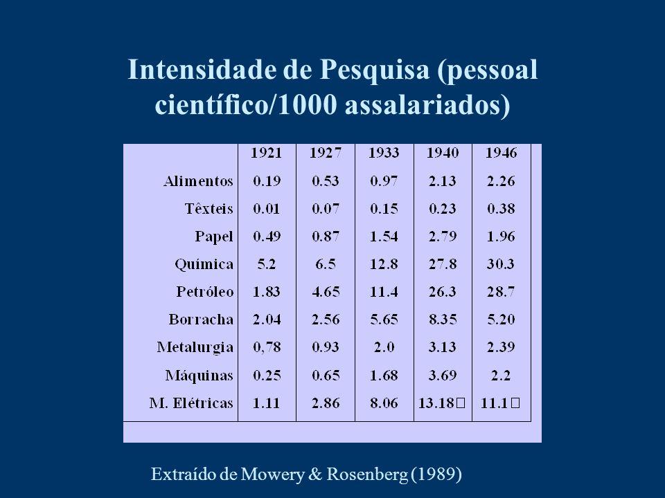 Intensidade de Pesquisa (pessoal científico/1000 assalariados) Extraído de Mowery & Rosenberg (1989)