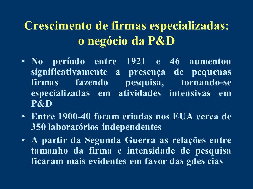 Crescimento de firmas especializadas: o negócio da P&D No período entre 1921 e 46 aumentou significativamente a presença de pequenas firmas fazendo pe