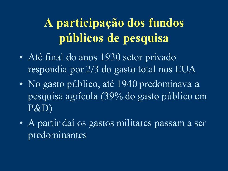 A participação dos fundos públicos de pesquisa Até final do anos 1930 setor privado respondia por 2/3 do gasto total nos EUA No gasto público, até 194
