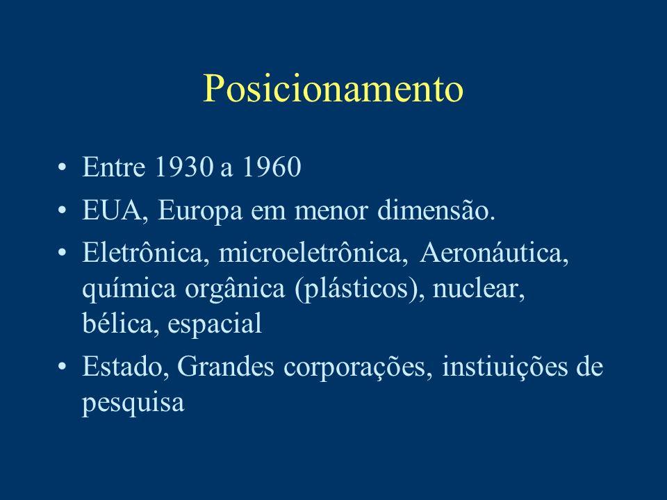Posicionamento Entre 1930 a 1960 EUA, Europa em menor dimensão. Eletrônica, microeletrônica, Aeronáutica, química orgânica (plásticos), nuclear, bélic