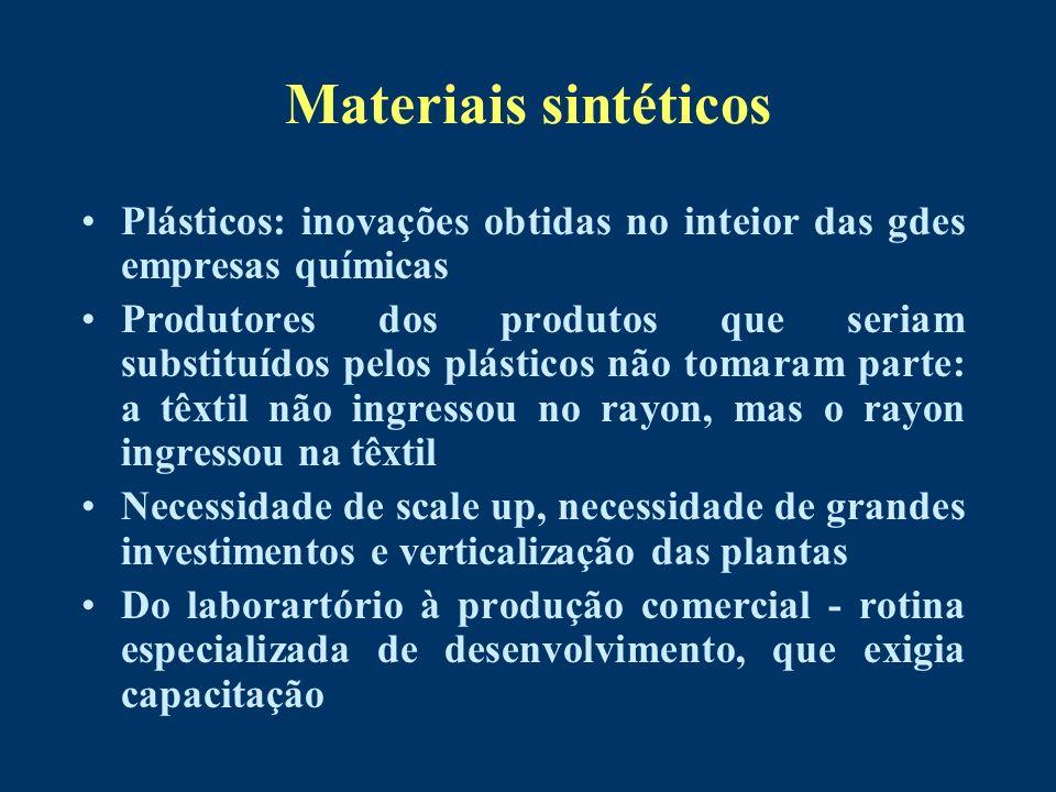 Materiais sintéticos Plásticos: inovações obtidas no inteior das gdes empresas químicas Produtores dos produtos que seriam substituídos pelos plástico