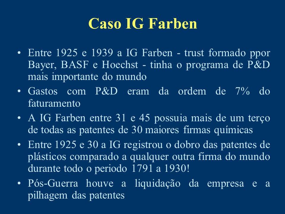 Caso IG Farben Entre 1925 e 1939 a IG Farben - trust formado ppor Bayer, BASF e Hoechst - tinha o programa de P&D mais importante do mundo Gastos com