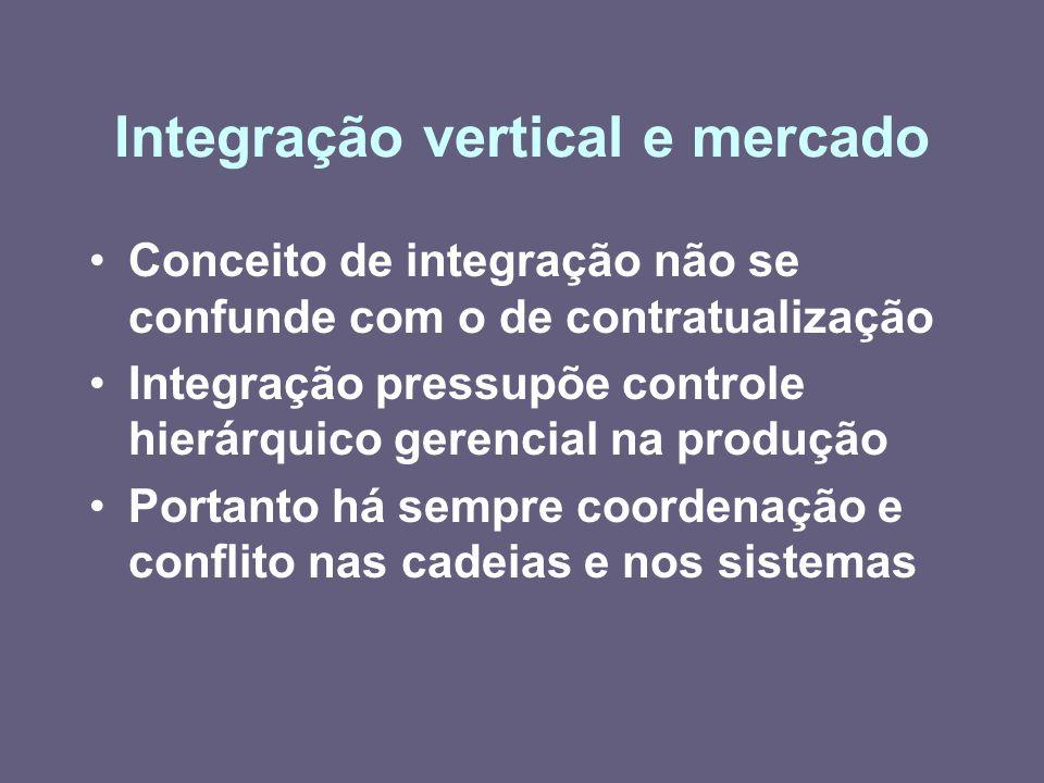 Integração vertical e mercado Conceito de integração não se confunde com o de contratualização Integração pressupõe controle hierárquico gerencial na