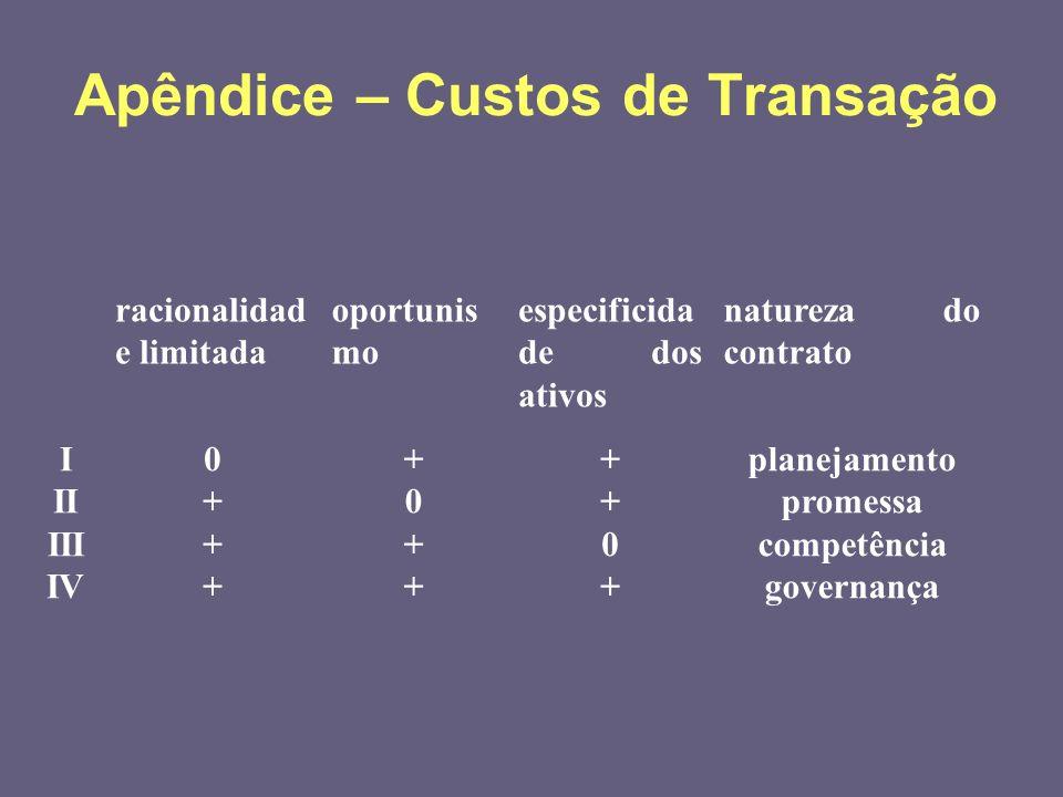 racionalidad e limitada oportunis mo especificida de dos ativos natureza do contrato I II III IV 0+++0+++ +0+++0++ ++0+++0+ planejamento promessa comp