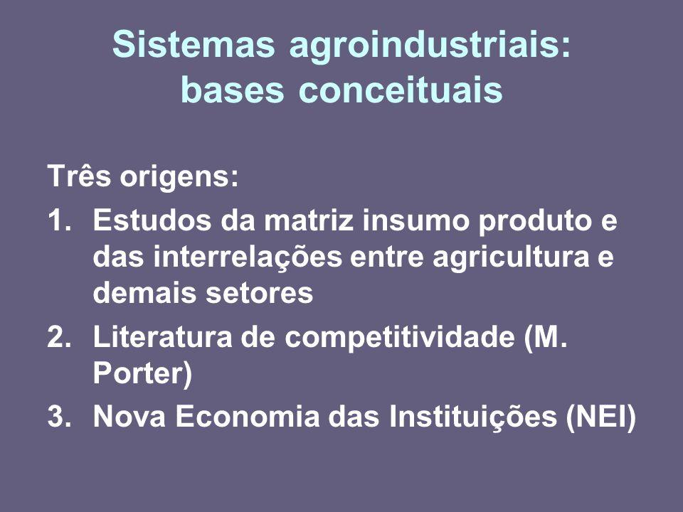 Sistemas agroindustriais: bases conceituais Três origens: 1.Estudos da matriz insumo produto e das interrelações entre agricultura e demais setores 2.