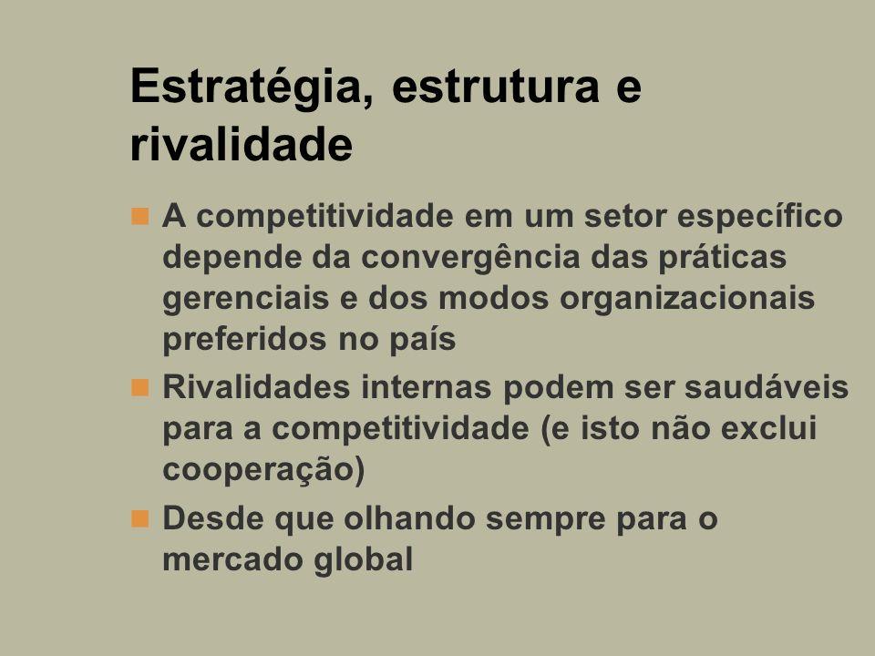 Estratégia, estrutura e rivalidade A competitividade em um setor específico depende da convergência das práticas gerenciais e dos modos organizacionai