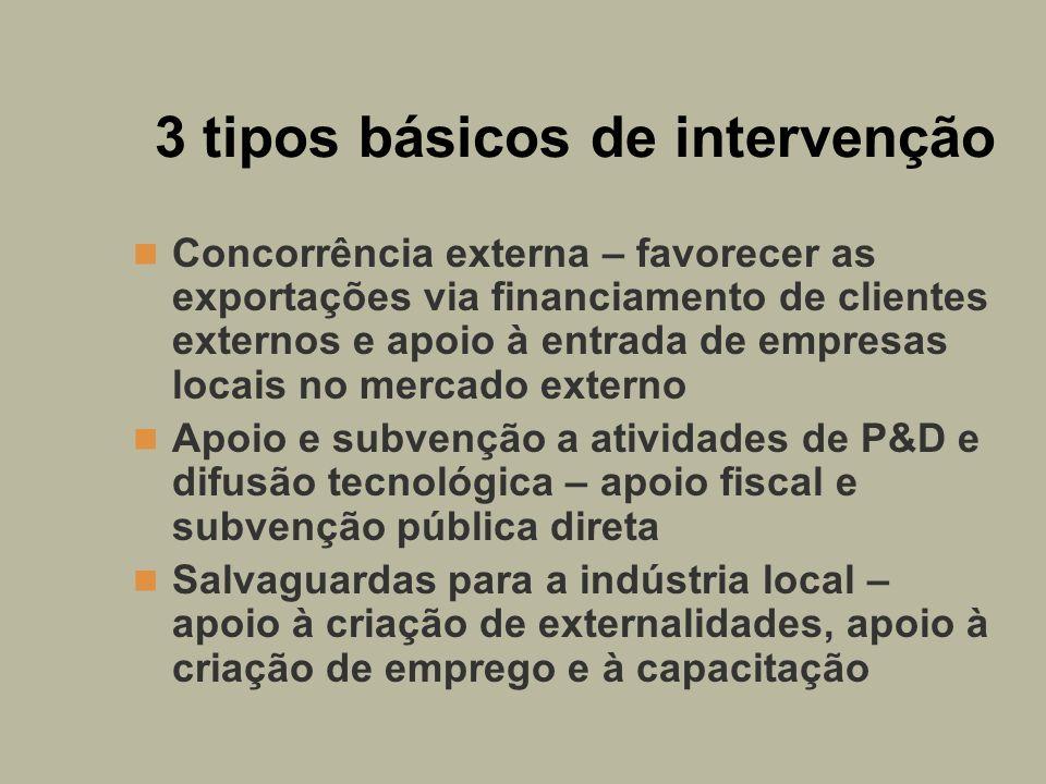 3 tipos básicos de intervenção Concorrência externa – favorecer as exportações via financiamento de clientes externos e apoio à entrada de empresas lo