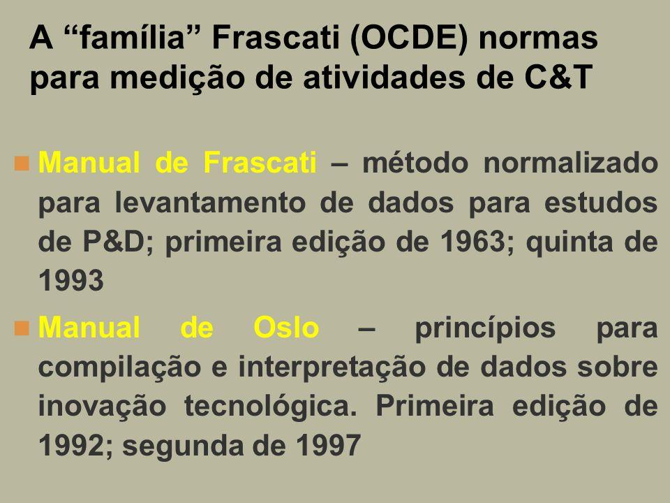 A família Frascati (OCDE) normas para medição de atividades de C&T Manual de Frascati – método normalizado para levantamento de dados para estudos de