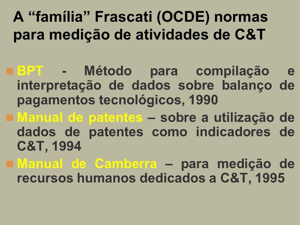A família Frascati (OCDE) normas para medição de atividades de C&T BPT - Método para compilação e interpretação de dados sobre balanço de pagamentos t