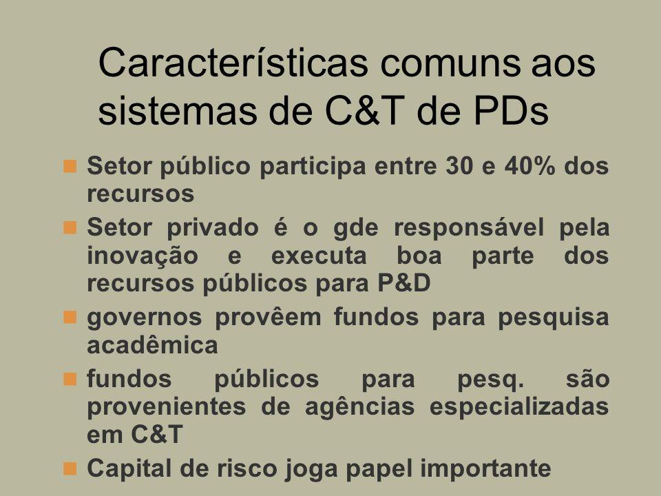 Características comuns aos sistemas de C&T de PDs Setor público participa entre 30 e 40% dos recursos Setor privado é o gde responsável pela inovação