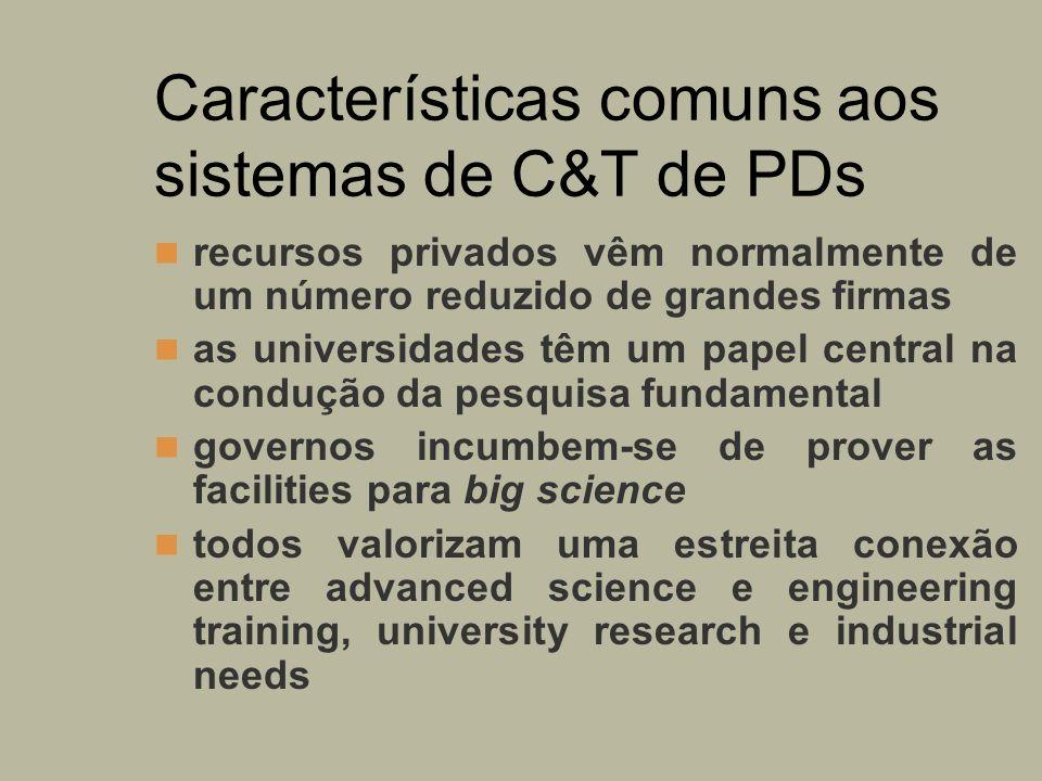 Características comuns aos sistemas de C&T de PDs recursos privados vêm normalmente de um número reduzido de grandes firmas as universidades têm um pa