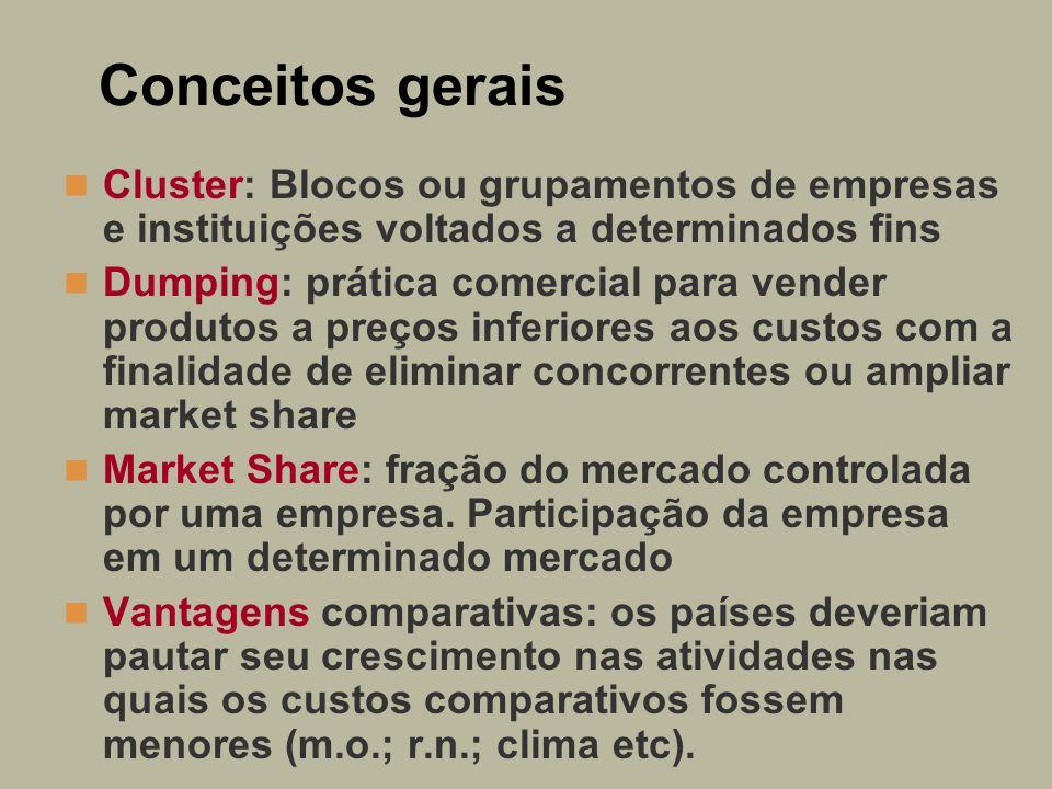 Conceitos gerais Cluster: Blocos ou grupamentos de empresas e instituições voltados a determinados fins Dumping: prática comercial para vender produto