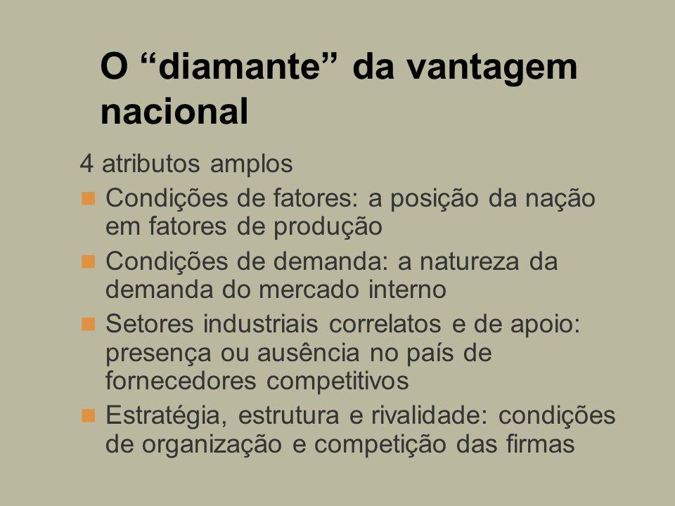 O diamante da vantagem nacional 4 atributos amplos Condições de fatores: a posição da nação em fatores de produção Condições de demanda: a natureza da