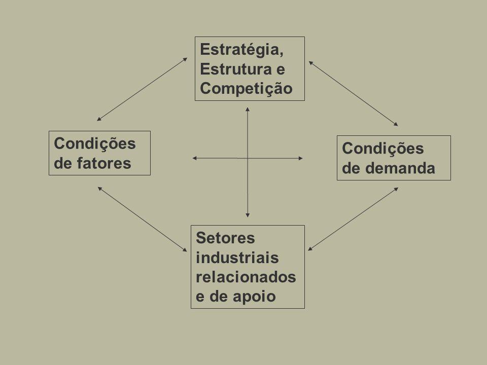 Estratégia, Estrutura e Competição Setores industriais relacionados e de apoio Condições de demanda Condições de fatores