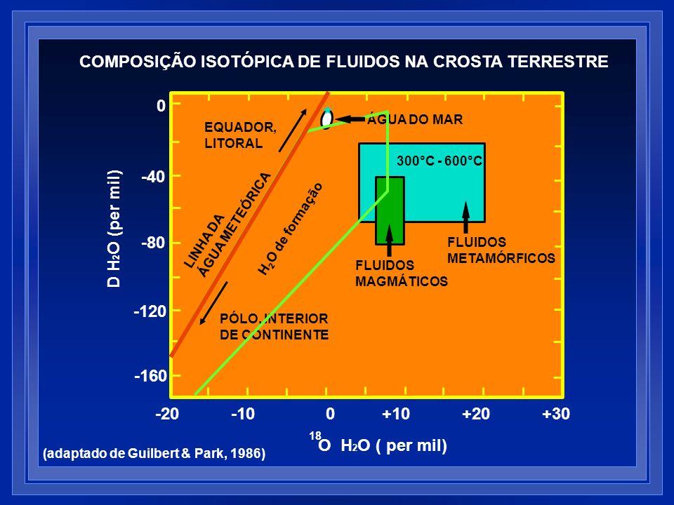 0 -40 -80 -120 -160 -20 -10 0 +10 +20 +30 O H 2 O ( per mil) 18 D H 2 O (per mil) PÓLO, INTERIOR DE CONTINENTE LINHA DA ÁGUA METEÓRICA EQUADOR, LITORA