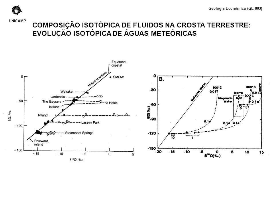 COMPOSIÇÃO ISOTÓPICA DE FLUIDOS NA CROSTA TERRESTRE: EVOLUÇÃO ISOTÓPICA DE ÁGUAS METEÓRICAS UNICAMP Geologia Econômica (GE-803)