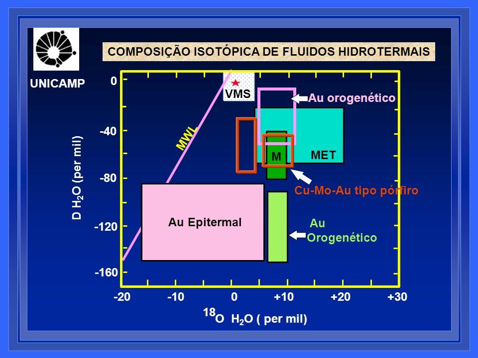 0 -40 -80 -120 -160 -20 -10 0 +10 +20 +30 O H 2 O ( per mil) 18 D H 2 O (per mil) COMPOSIÇÃO ISOTÓPICA DE FLUIDOS HIDROTERMAIS M Au Orogenético MET Au
