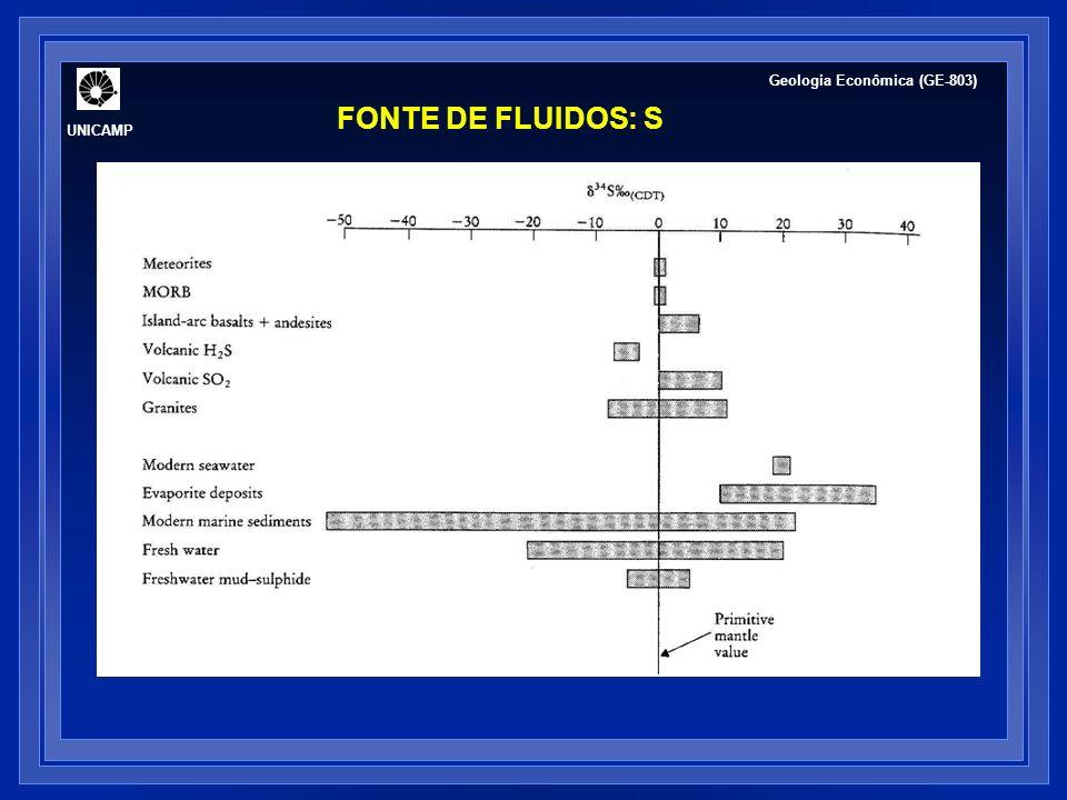 UNICAMP Geologia Econômica (GE-803) FONTE DE FLUIDOS: S