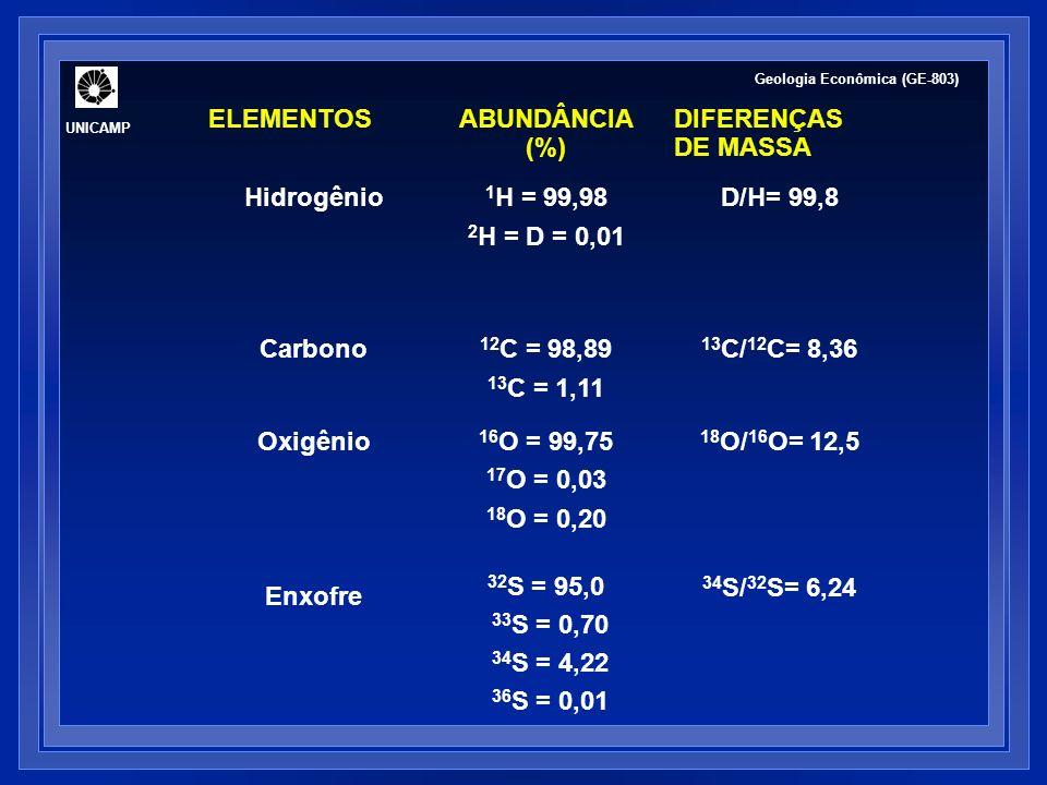 UNICAMP Geologia Econômica (GE-803) ELEMENTOSABUNDÂNCIA (%) DIFERENÇAS DE MASSA Hidrogênio 1 H = 99,98 2 H = D = 0,01 D/H= 99,8 Carbono 12 C = 98,89 1