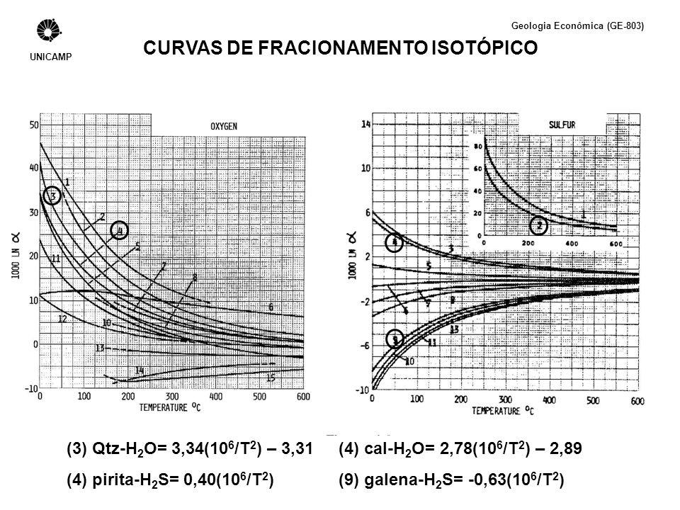 UNICAMP CURVAS DE FRACIONAMENTO ISOTÓPICO Geologia Econômica (GE-803) (3) Qtz-H 2 O= 3,34(10 6 /T 2 ) – 3,31(4) cal-H 2 O= 2,78(10 6 /T 2 ) – 2,89 (4)