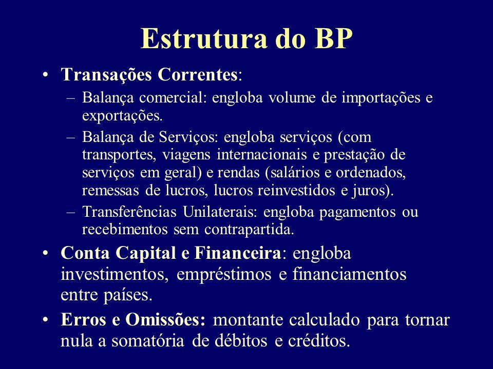 Estrutura do BP Transações Correntes: –Balança comercial: engloba volume de importações e exportações.