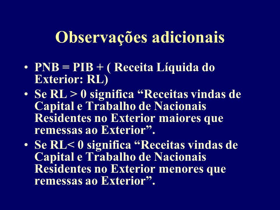 Observações adicionais PNB = PIB + ( Receita Líquida do Exterior: RL) Se RL > 0 significa Receitas vindas de Capital e Trabalho de Nacionais Residentes no Exterior maiores que remessas ao Exterior.