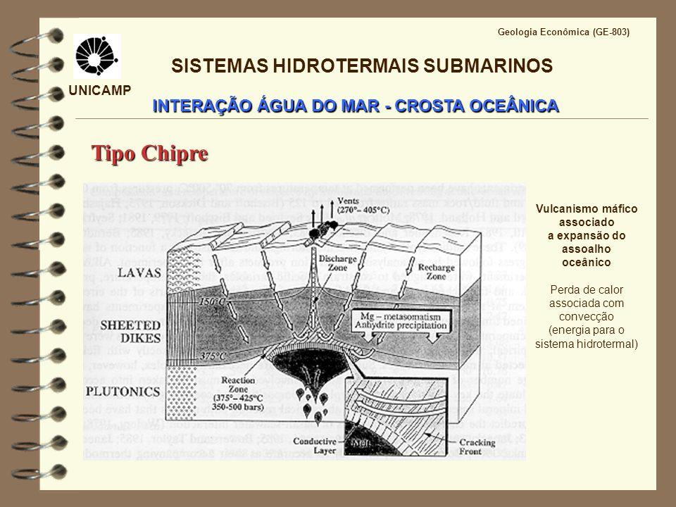 UNICAMP Geologia Econômica (GE-803) INTERAÇÃO ÁGUA DO MAR - CROSTA OCEÂNICA SISTEMAS HIDROTERMAIS SUBMARINOS Zona de Recarga Consumo de Mg +2 do fluido 2NaAlSi 3 O 8 + 5Mg 2+ + 8H 2 O = Mg 5 Al 2 Si 3 O 10 (OH) 2 + 2Na + + H + + 3SiO 2(aq) albita clorita Consumo de Ca +2 e SO 4 2- do fluido CaAl 2 Si 2 O 8 + 5Mg 2+ + SiO 2(aq) + SO 4 2- + 8H 2 O = Mg 5 Al 2 Si 3 O 10 (OH) 2 + CaSO 4 + 8H + anortita clorita anidrita Redução de SO 4 2- do fluido 11FeSi 2 O 4 + 2SO 4 2- + 4H + = FeS 2 + 7Fe 3 O 4 + 11SiO 2(aq) + 2H 2 O olivina pirita magnetita 28FeS + 5SO 4 2- + 10H + = 16FeS 2 + 4Fe 3 O 4 + H 2 S + 4H 2 O