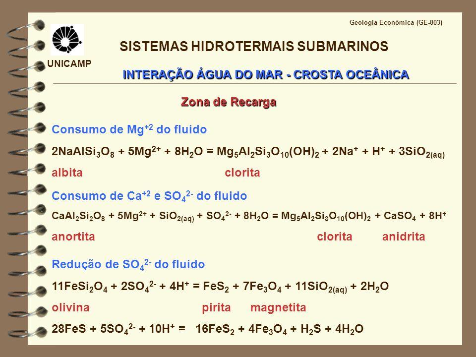 UNICAMP Geologia Econômica (GE-803) INTERAÇÃO ÁGUA DO MAR - CROSTA OCEÂNICA SISTEMAS HIDROTERMAIS SUBMARINOS Zona de Reação 3CaAl 2 Si 2 O 8 + Ca 2+ + 2H 2 O = 2Ca 2 Al 3 Si 3 O 12 (OH) + 2H + anortita epidoto T> 375°C - 400°C; P= 0,35 kb - 0,5 kb (2,5 km) baixa razão fluido/rocha e alta concentração de metais