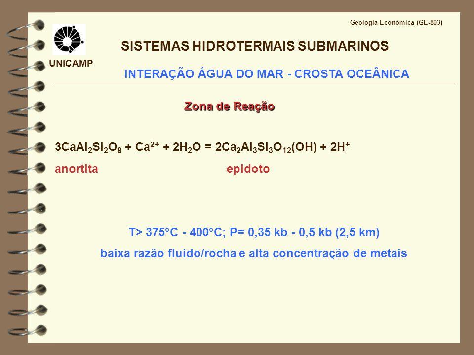 UNICAMP Geologia Econômica (GE-803) SULFETOS MAÇICOS VULCANOGÊNICOS Modelo esquemático de sistema paleo- hidrotermal do Grupo Serra do Itaberaba (SP) (Pérez- Aguilar, 1996) (1-2) Rochas metabásicas hidrotermalizadas; (3) Rochas metabásicas; (4) Intrusões andesíticas a riodacíticas; (8) Formações ferríferas; (9) Sulfetos; (10) Marunditos; (13) Metapelitos Exemplo de sistema paleo-hidrotermal