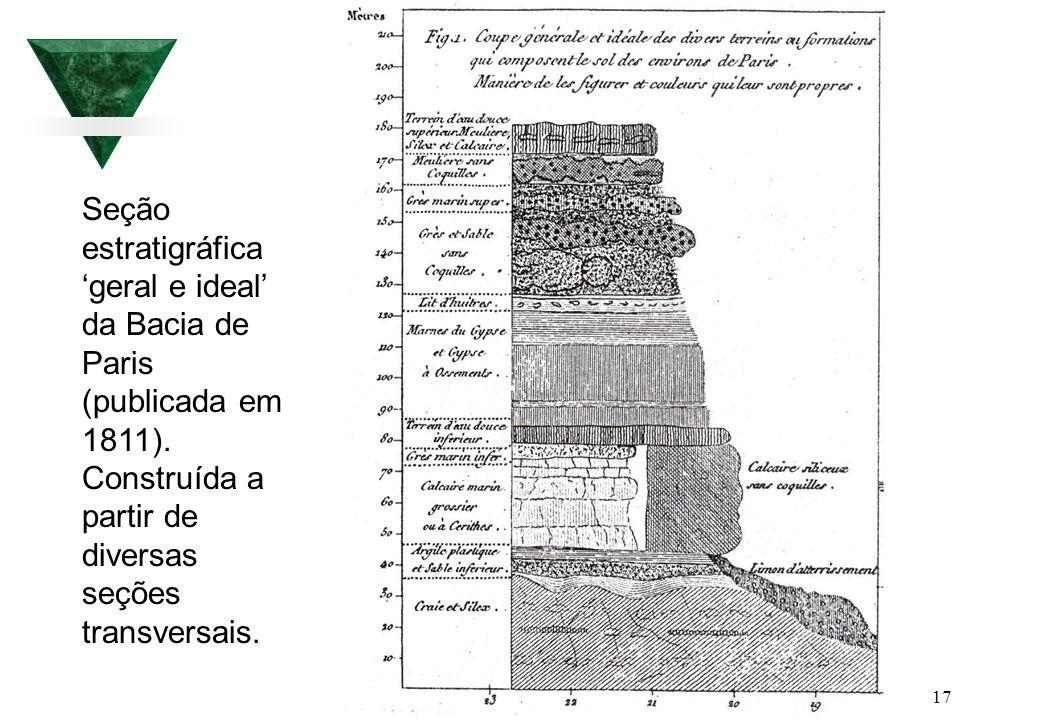 17 Seção estratigráfica geral e ideal da Bacia de Paris (publicada em 1811). Construída a partir de diversas seções transversais.