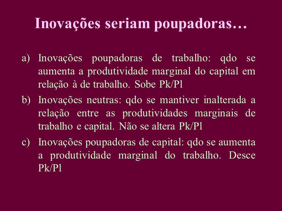 Inovações seriam poupadoras… a)Inovações poupadoras de trabalho: qdo se aumenta a produtividade marginal do capital em relação à de trabalho. Sobe Pk/