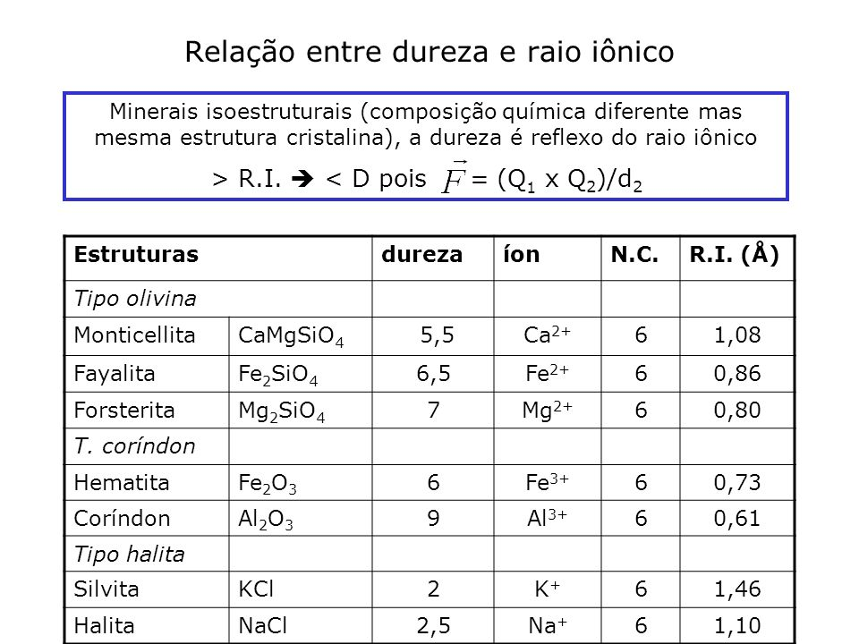 Relação entre dureza e raio iônico EstruturasdurezaíonN.C.R.I. (Å) Tipo olivina MonticellitaCaMgSiO 4 5,5Ca 2+ 61,08 FayalitaFe 2 SiO 4 6,5Fe 2+ 60,86
