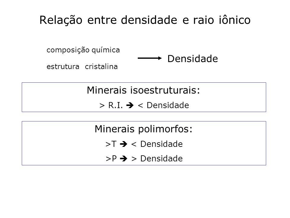 Relação entre densidade e raio iônico Minerais isoestruturais: > R.I. < Densidade composição química estrutura cristalina Densidade Minerais polimorfo