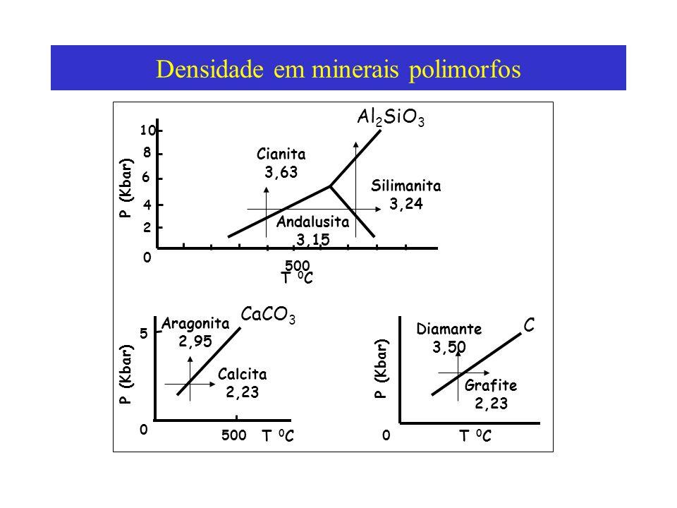 Densidade em minerais polimorfos 500 CaCO 3 Aragonita 2,95 Andalusita 3,15 Cianita 3,63 Al 2 SiO 3 Silimanita 3,24 Grafite 2,23 Diamante 3,50 Calcita