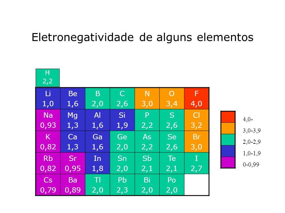 Eletronegatividade de alguns elementos Li 1,0 Be 1,6 B 2,0 C 2,6 N 3,0 O 3,4 F 4,0 Na 0,93 Mg 1,3 Al 1,6 Si 1,9 P 2,2 S 2,6 Cl 3,2 K 0,82 Ca 1,3 Ga 1,