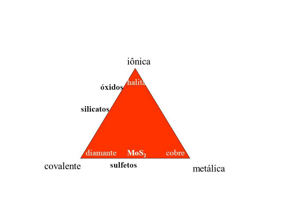 iônica halita silicatos óxidos covalente diamante metálica cobre sulfetos MoS 2