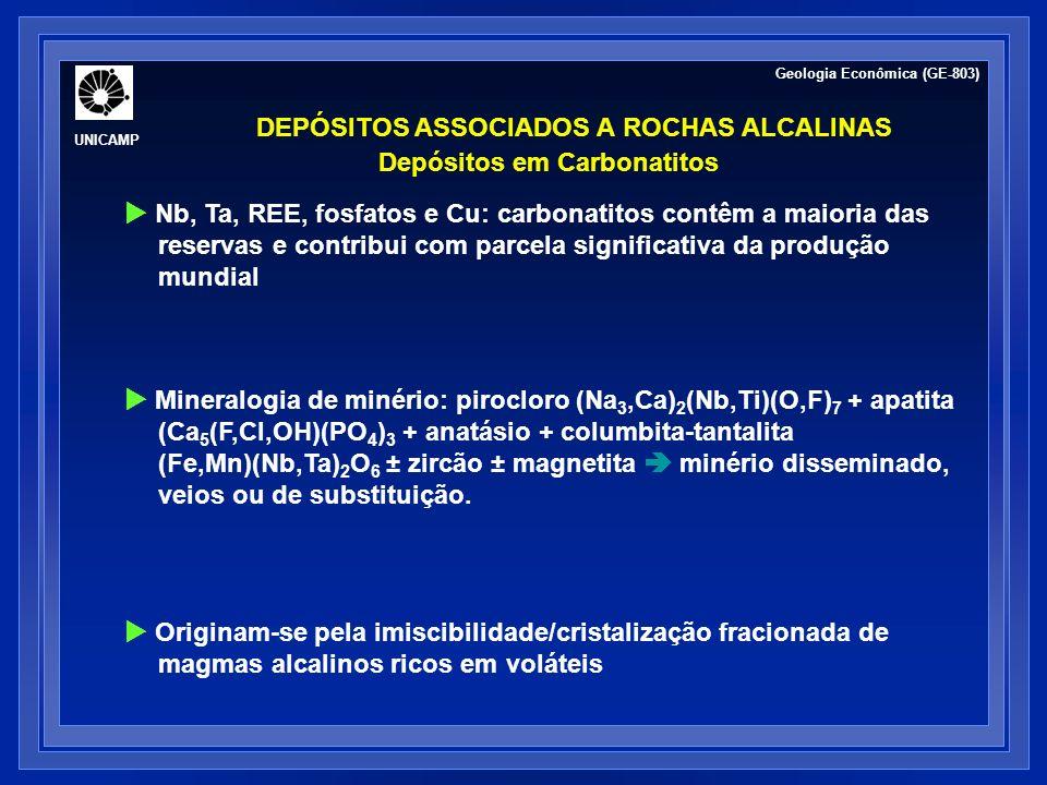 DEPÓSITOS ASSOCIADOS A ROCHAS ALCALINAS Depósitos em Carbonatitos Exemplos Magmáticos Palabora (apatita, África do Sul) Mountain Pass (ETR, USA) Veios/substituição Bayan Obo (ETR, China) Fen (Fe, Noruega) Palabora (Cu, vermiculita, apatita, África do Sul) Amba Dongar (fluorita, Índia) Residuais Araxá, Catalão e Tapira (Nb, P, ETR, Ti, Brasil) Cargill e Martinson Lake (P, Canadá) Geologia Econômica (GE-803) UNICAMP