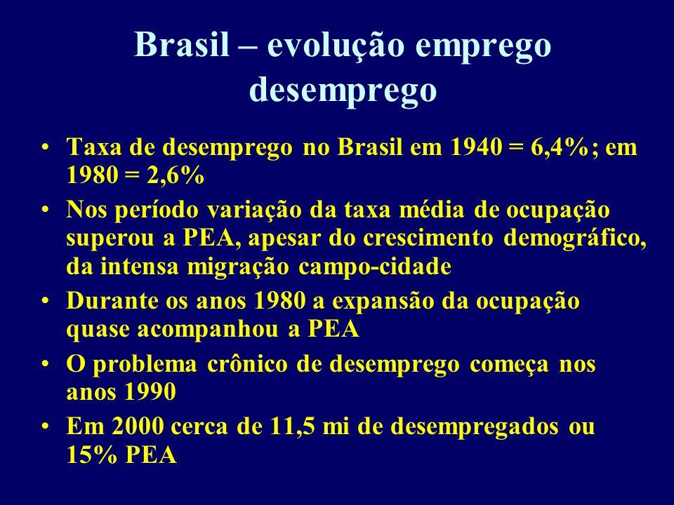 Brasil – evolução emprego desemprego Taxa de desemprego no Brasil em 1940 = 6,4%; em 1980 = 2,6% Nos período variação da taxa média de ocupação supero
