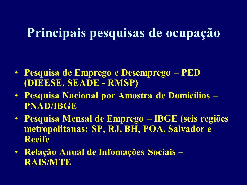 Principais pesquisas de ocupação Pesquisa de Emprego e Desemprego – PED (DIEESE, SEADE - RMSP) Pesquisa Nacional por Amostra de Domicílios – PNAD/IBGE
